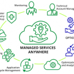 What Is Managed It Services And What Are Their Benefits?